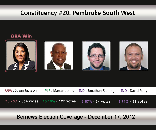 C20  2012 Election Result