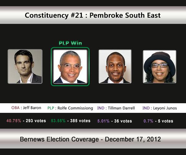 C21 2012 Election Result