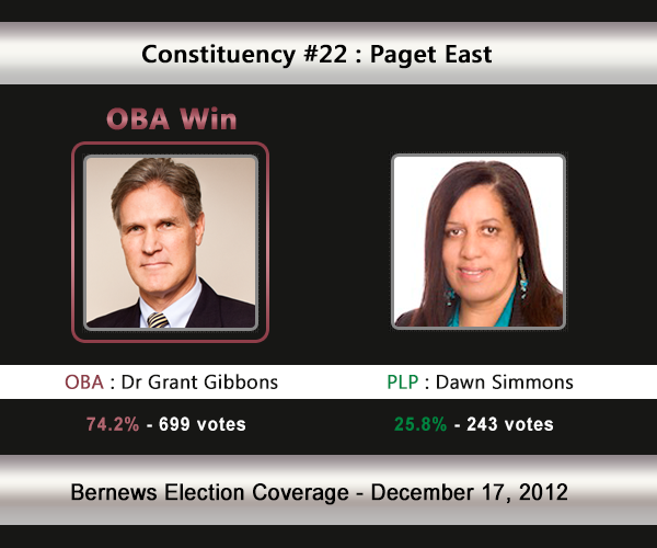 C22 2012 Election Result