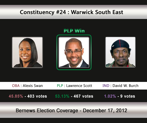 C24 2012 Election Result