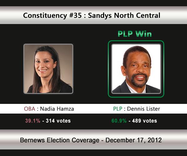 C35 2012 Election Result