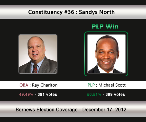 C36 2012 Election Result