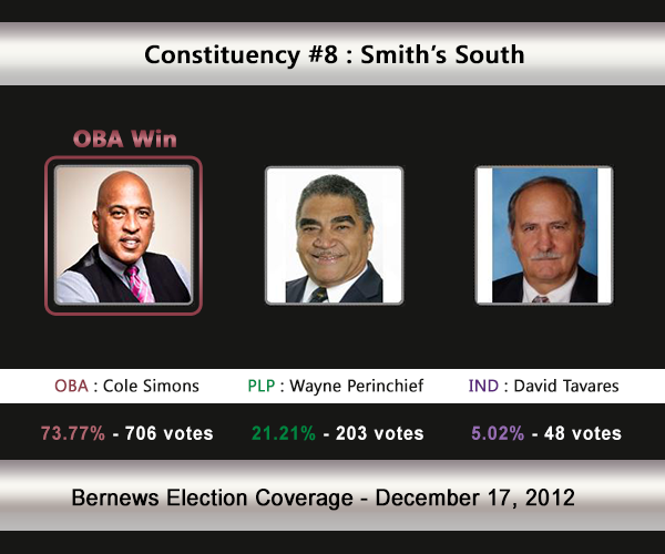 C8 2012 Election Result
