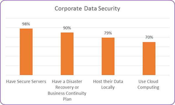 Corporate Data Security Bermuda June 2017