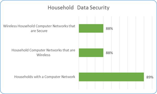 Household Data Security Bermuda June 2017