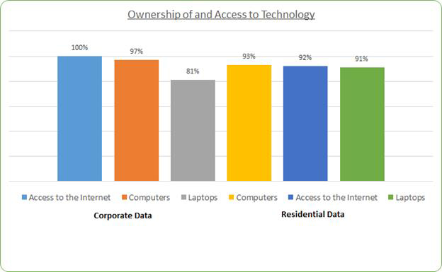 Ownership of and Access to Technology Bermuda June 2017