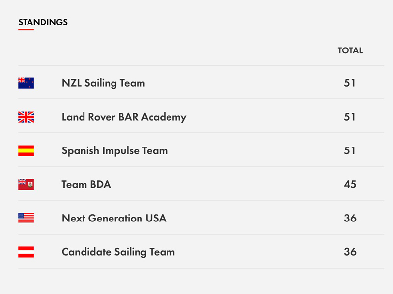 Youth Americas Cup Bermuda Standings June 13 2017