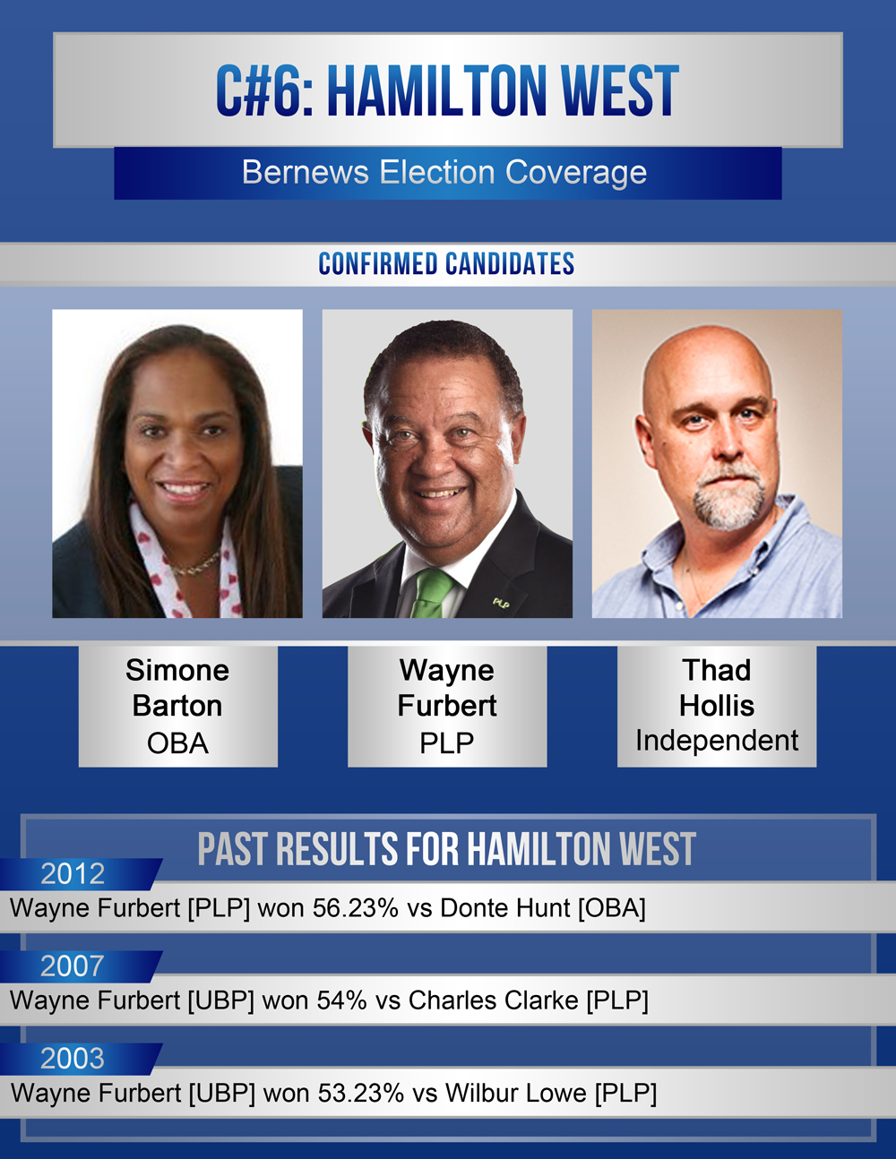 2017 candidate and old results C06