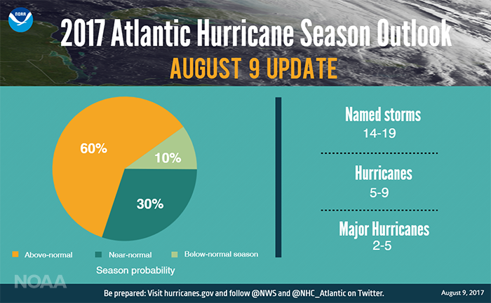 2017 Atlantic Hurricane Season Outlook August 9 2017