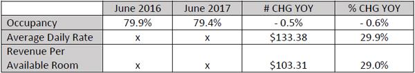 June Hotel Accommodation Statistics Bermuda Aug 2017