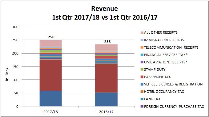 Revenue Bermuda Aug 2017