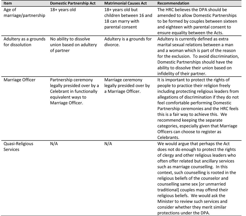 Microsoft Word - 171120 HRC Press Statement - Domestic Partnersh