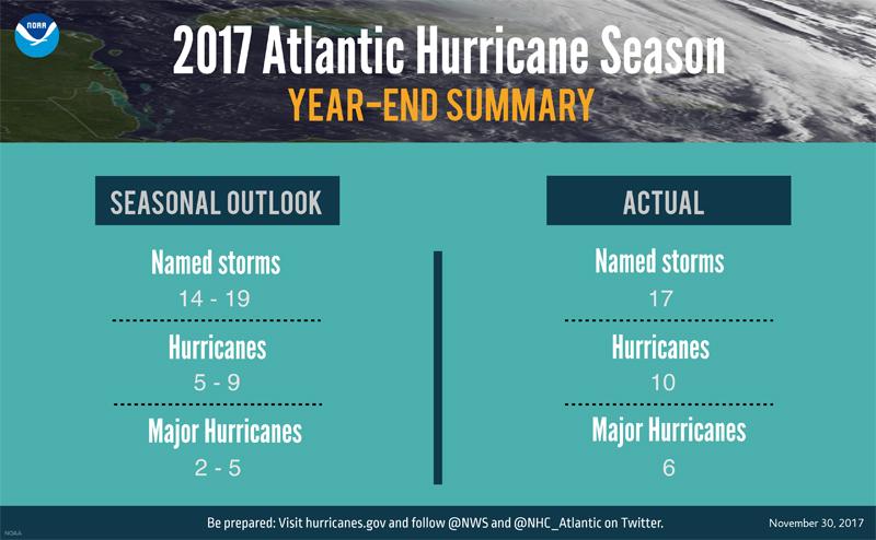 Atlantic hurricane season Bermuda Dec 2017 (2)