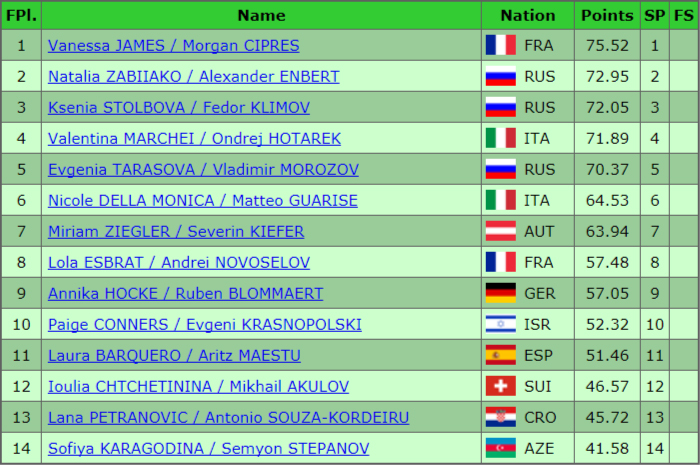 European Short Progam Championships Results Jan 2018
