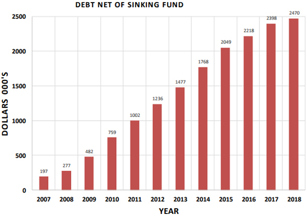 Debt Net of Sinking Fund Bermuda Feb 13 2018