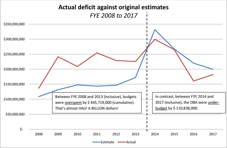Opposition Budget Reply 2018 charts (2)