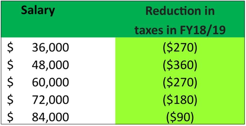 payroll 2018_02_2018-Budget