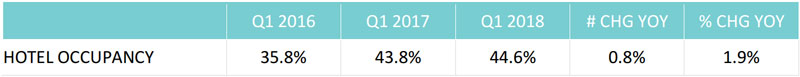 Q1 2018 Tourism Industry Performance 05