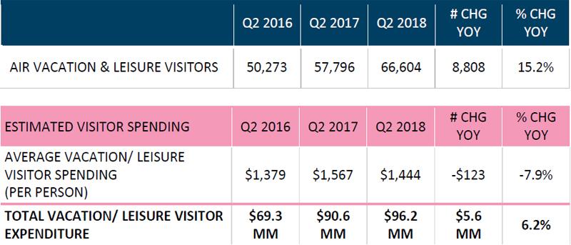 Air Vacation & Leisure Visitors Bermuda August 2018 (1)