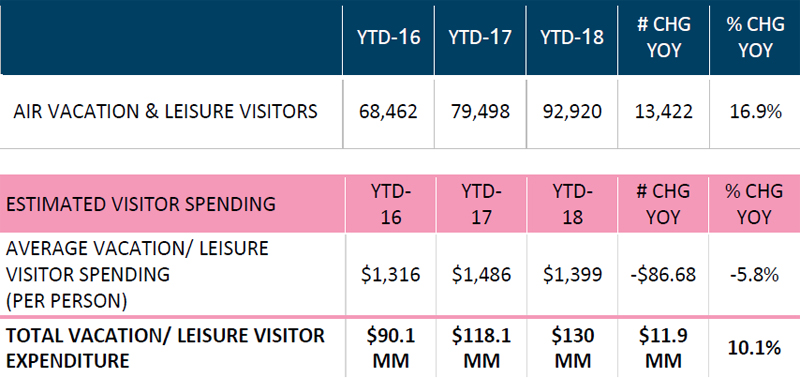 Air Vacation & Leisure Visitors Bermuda August 2018 (2)
