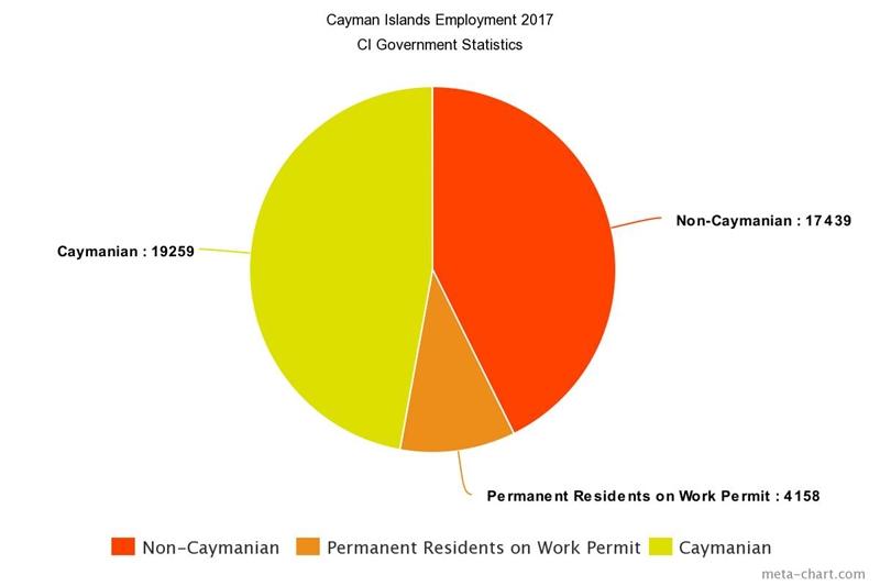Cayman Islands Employment Chart