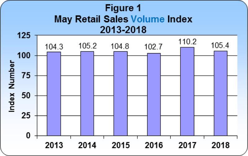 May 2018 Retail Sales publication