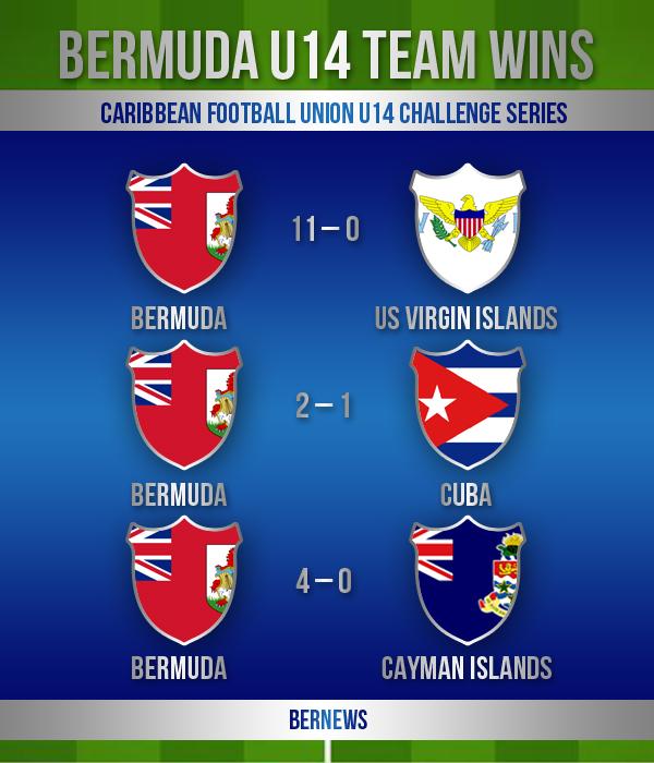 football bermuda u14 team wins aug 2018