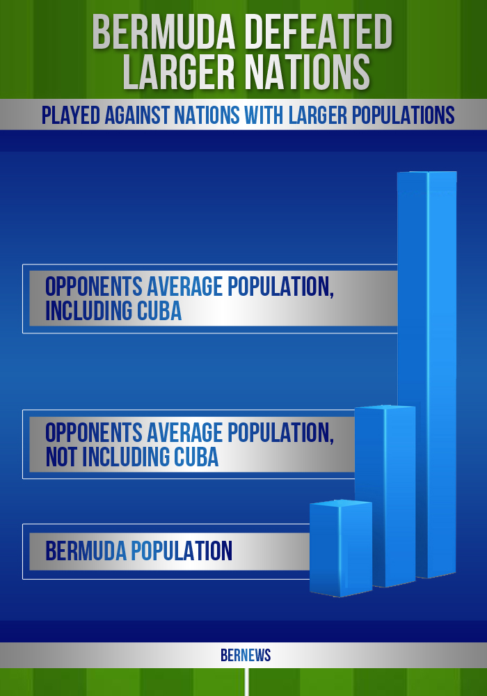 football graphic defeated nations bermuda population 23r23