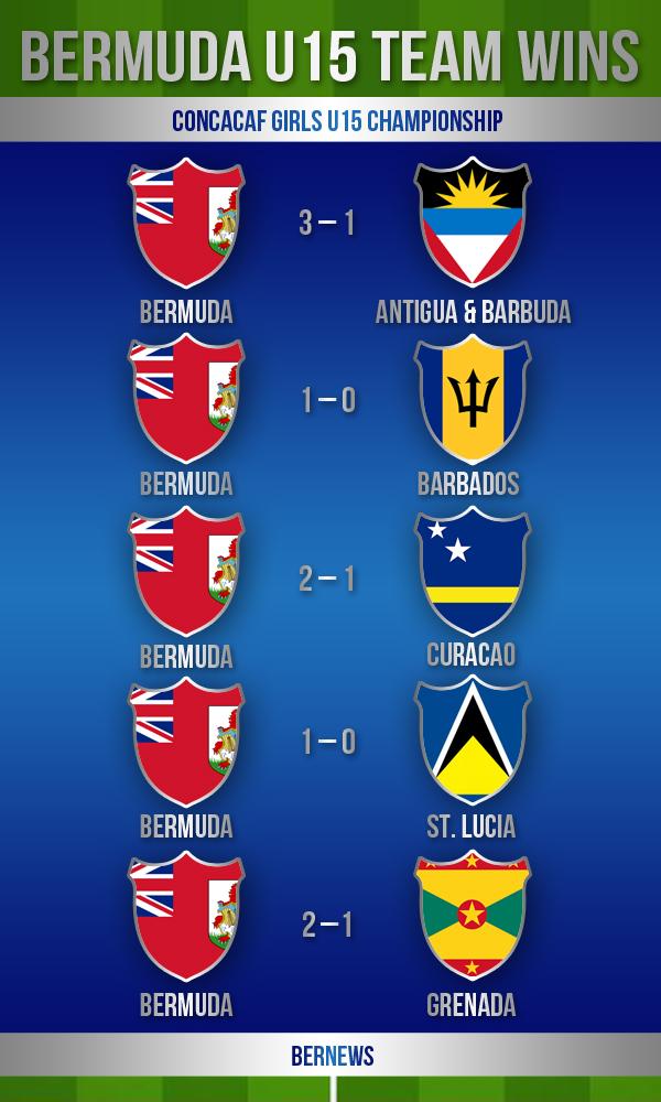 football graphic2 Girls U15  bermuda