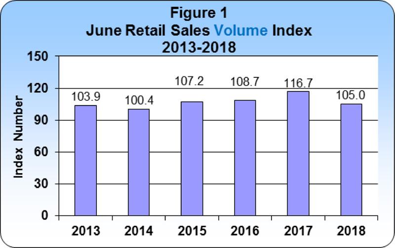 6 June 2018 Retail Sales publication