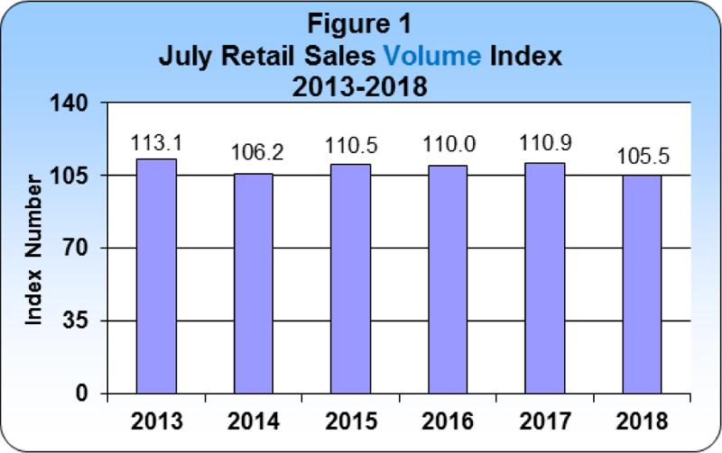 7-July 2018 Retail Sales publication