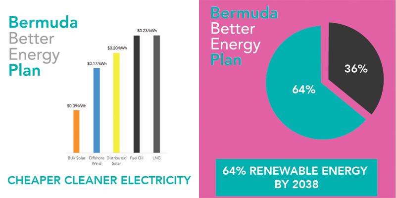 Bermuda Better Energy Plan October 2018 (2)
