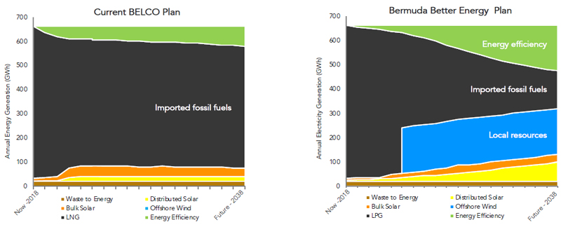 Bermuda Better Energy Plan October 2018