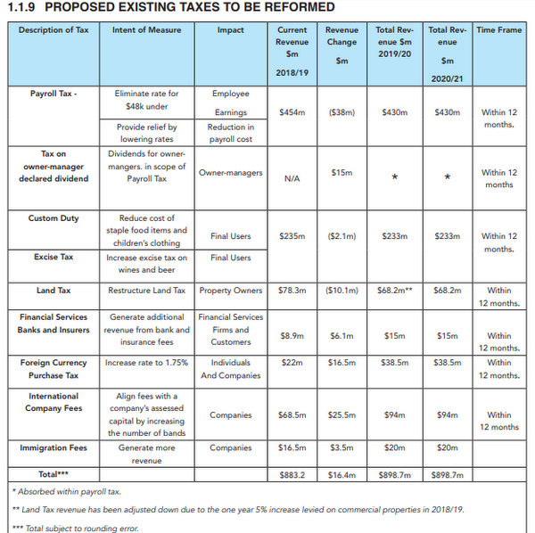 Tax Reform Commission report chart Bermuda Nov 2018 (2)