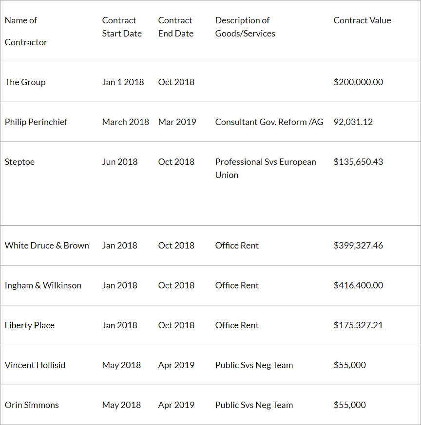 PATI Contracts Dec 31 2018