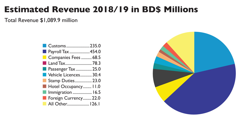 2018 Budget Revenue figures