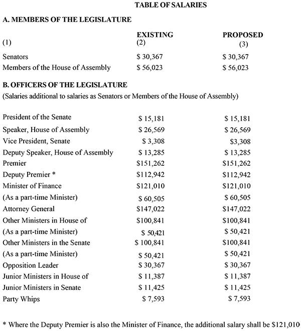 table of salaries Bermuda March 21 2019 2
