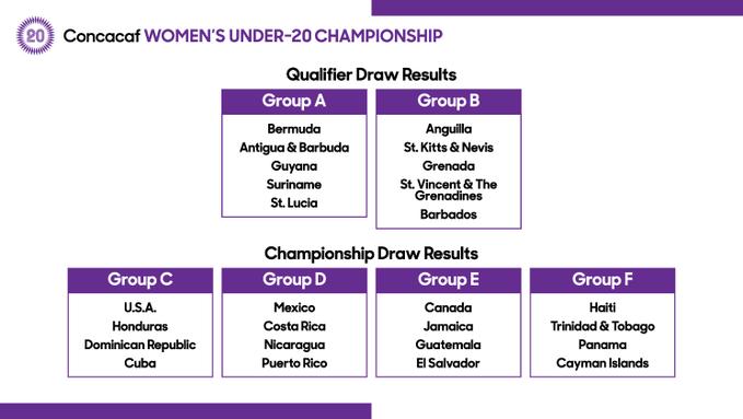 concacaf womens U20 draw Bermuda April 19 2019