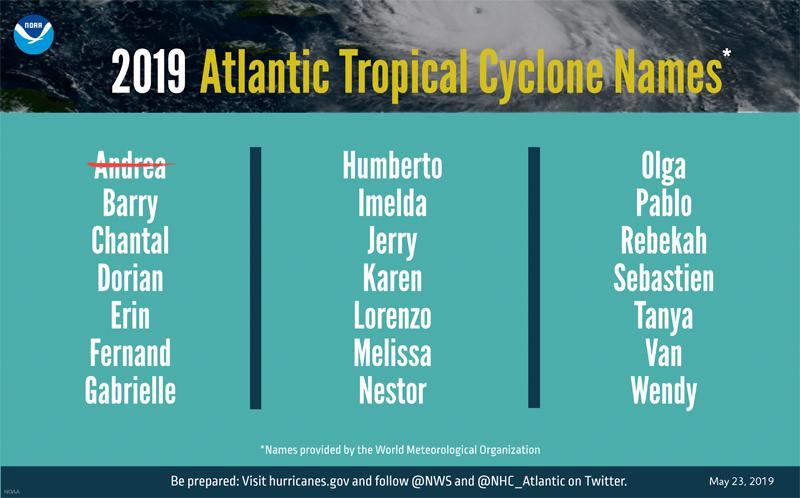 2019 Atlantic Tropical Cyclone Names