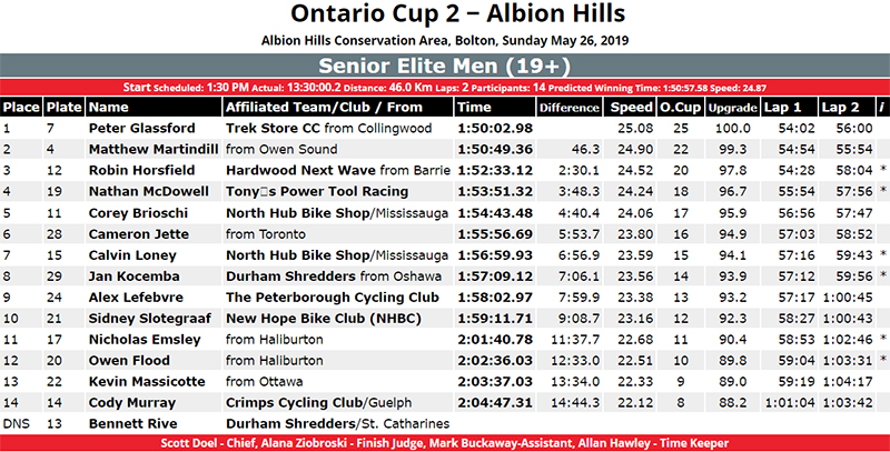Ontario Cup 2 Senior Elite Men (19+) Results Bermuda May 27 2019