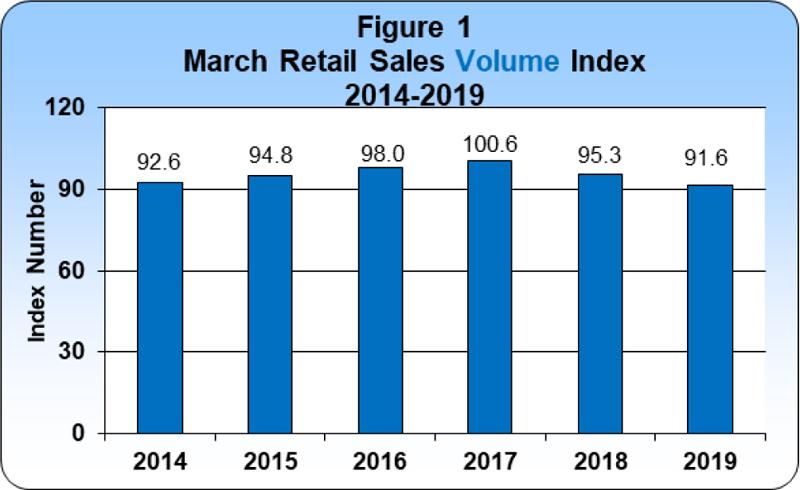 3 March 2019 Retail Sales publication