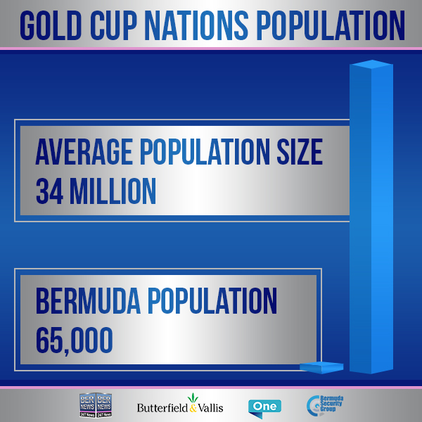 Bernew charts for 2019 Gold Cup comparisons Bermuda June 23432rew
