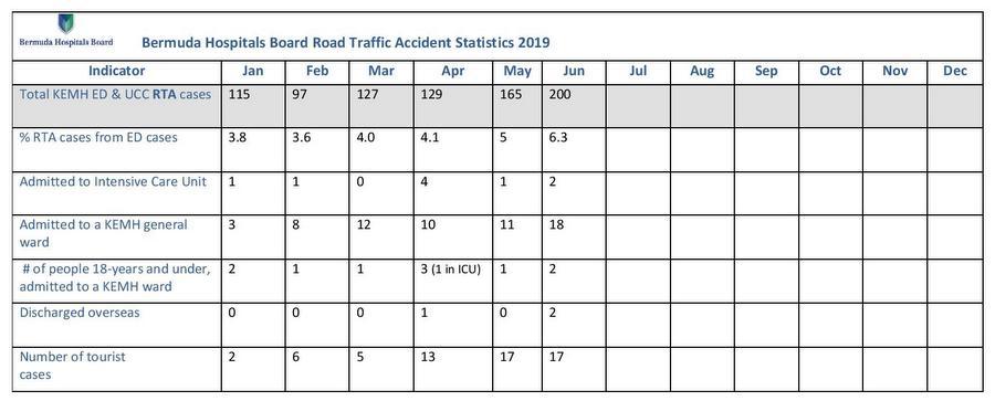 2019 Bermuda Hospitals Board Road Traffic Accident Statistics June