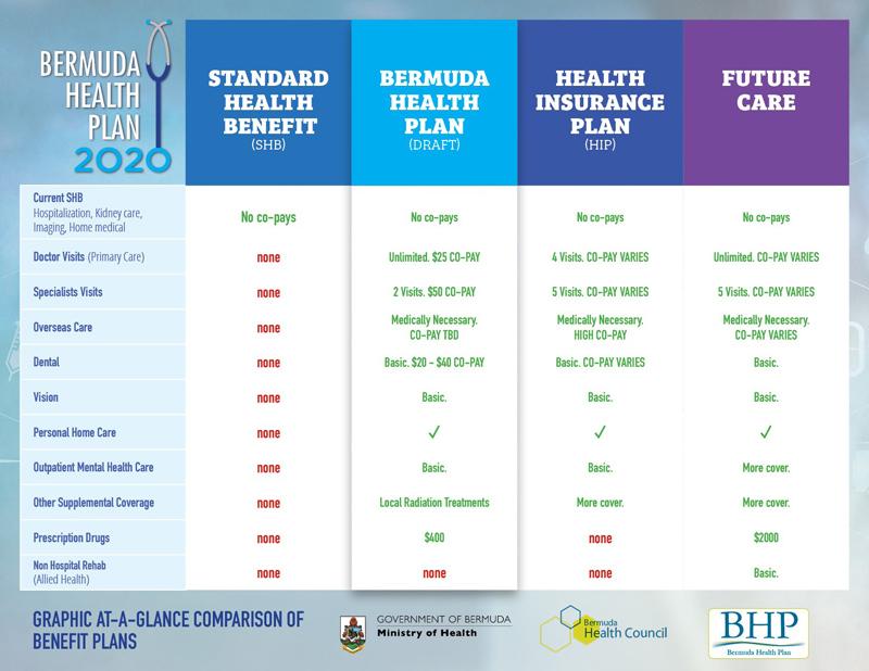 BHP Comparison of Plans Summary Bermuda August 2019