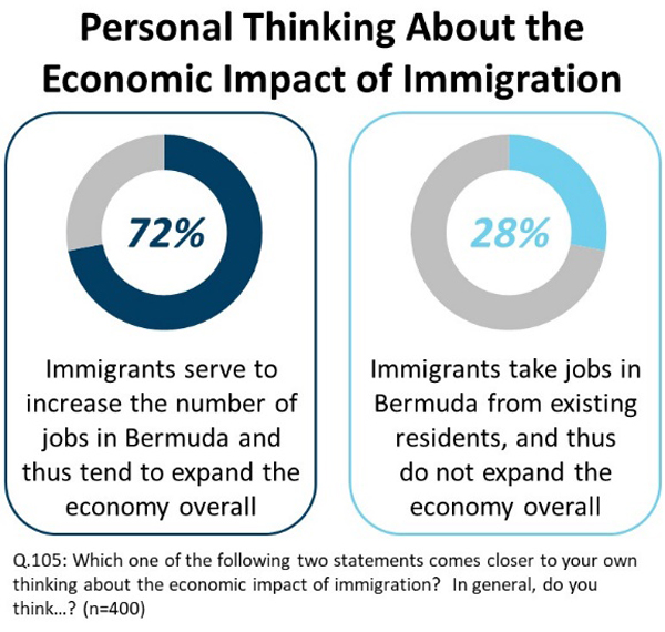 Economic impact of immigration Bermuda Aug 2019