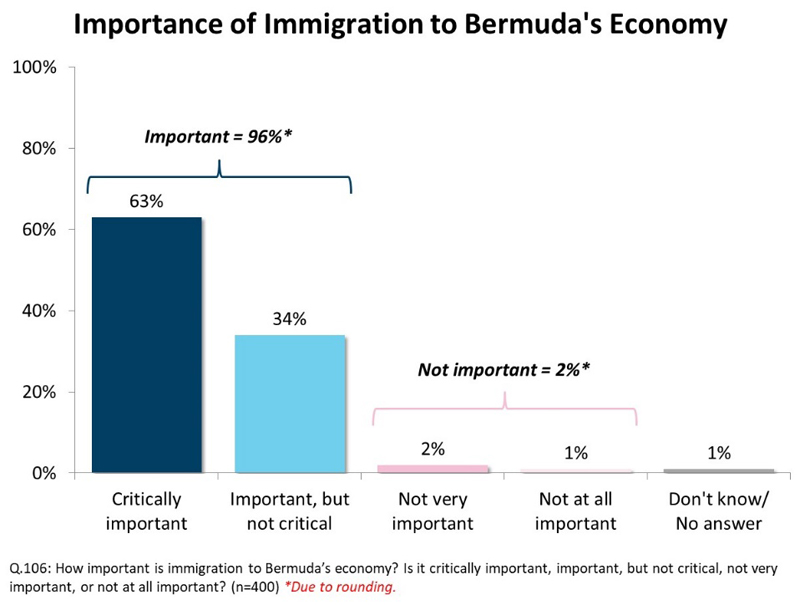 Importance of immigration Bermuda Aug 2019