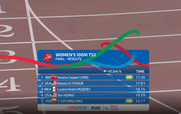 Jessica Lewis wins 100m gold 2019 Parapan (5)