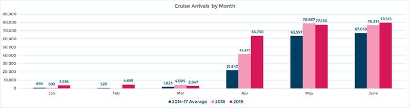 Monthly Cruise Arrivals Statistics Bemruda Aug 2019
