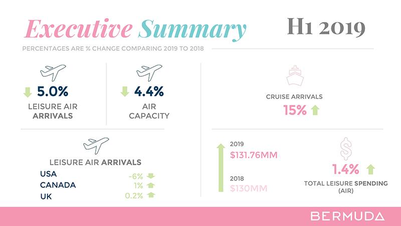 Q2 Tourism Measures H1 Summary Bermuda Aug 2019