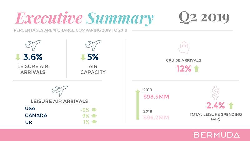 Q2 Tourism Measures Q2 Summary Bermuda Aug 2019